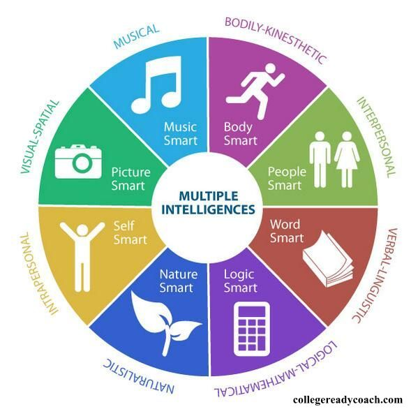 Multiple Intelligences In The Classroom - Context Institute